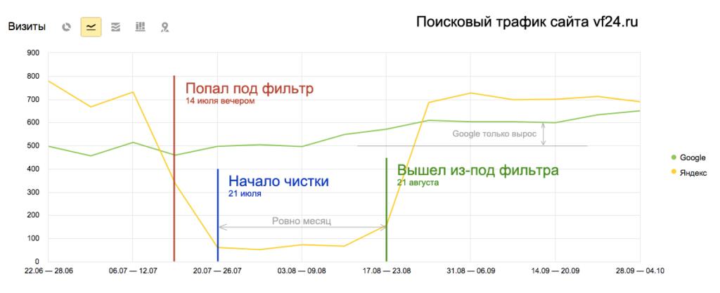 Раскрутка сайта в зоне ru