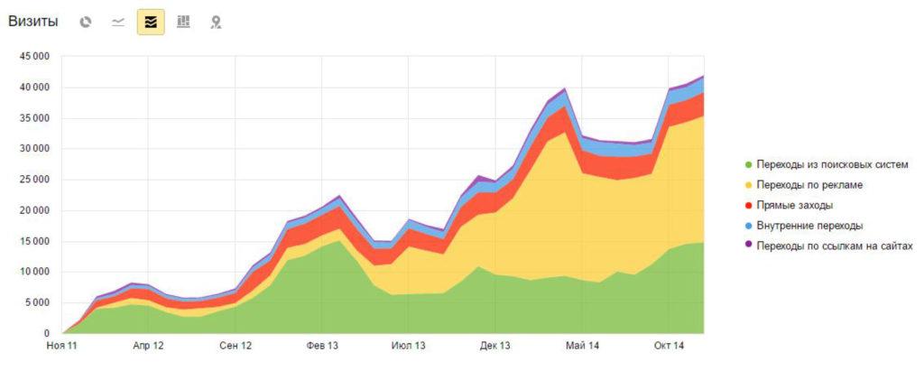 Результаты продвижения сайта
