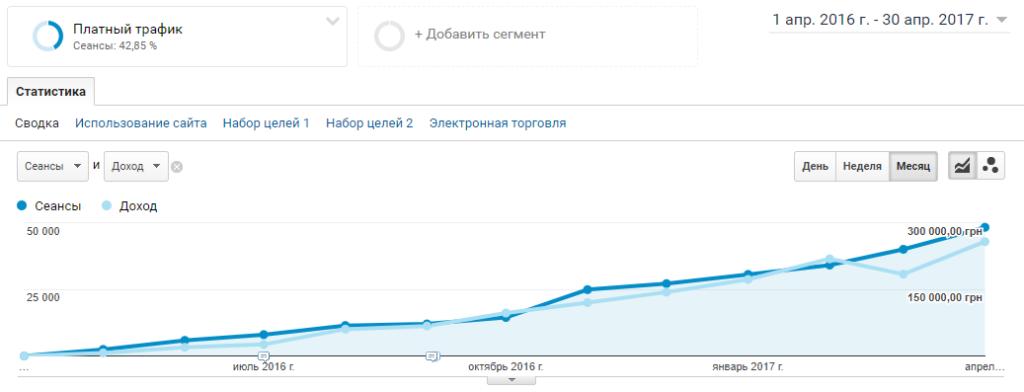 Продвижение интернет магазина в ТОП