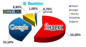 Поисковые сайты: доля на рынке