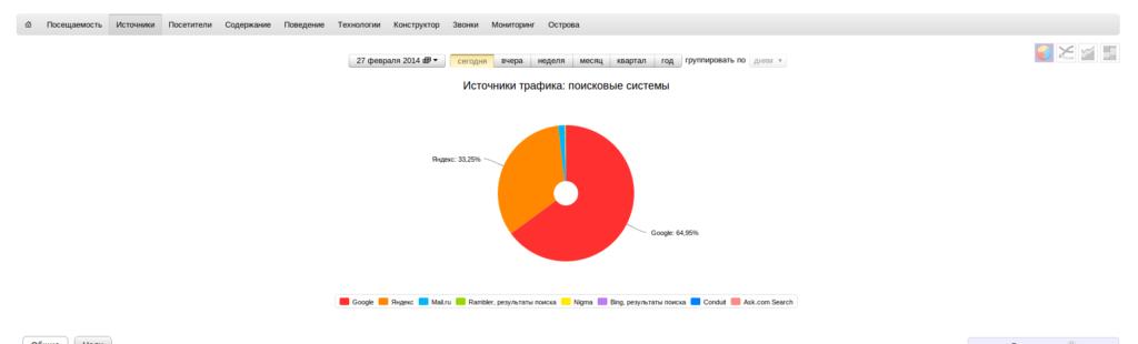SEO продвижения Яндекс и Google