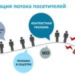 Продвижение и раскрутка рекламных сайтов