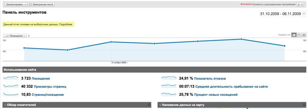 Автоматическая оптимизация сайта