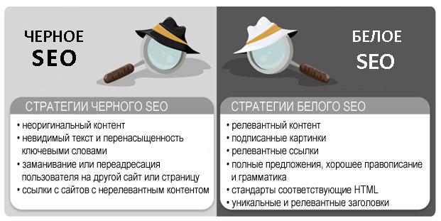 Оптимизация сайта для начинающих