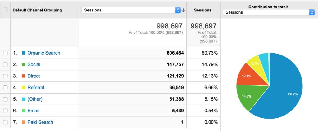 Раскрутка рекламных сайтов