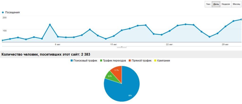 Оптимизация сайта под продвижение
