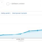 Продвижение новых сайтов с нуля
