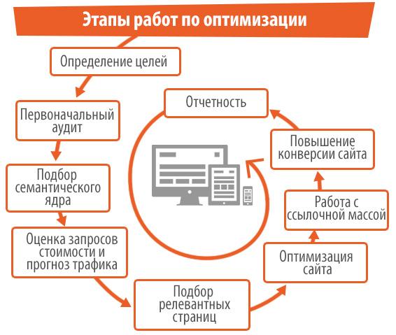Оптимизация сайта интернет магазина