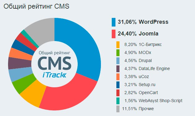 Разработка сайтов на wordpress