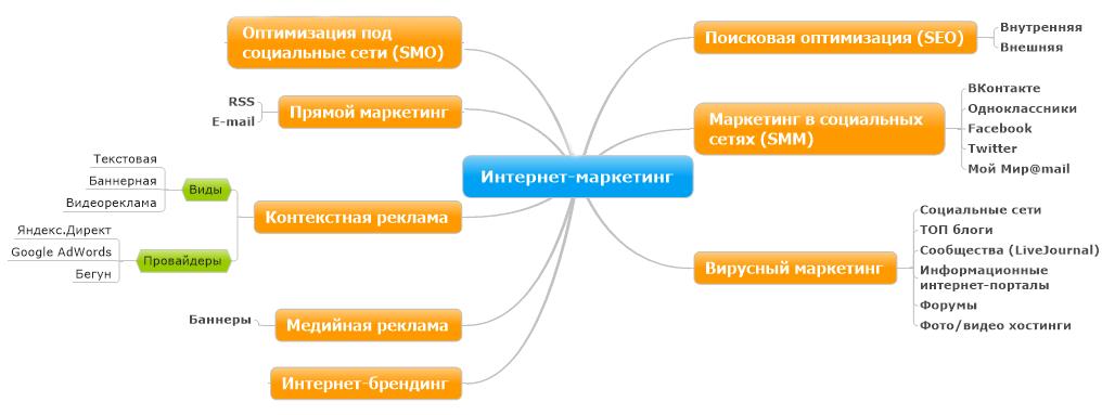 Оптимизация сайта и интернет реклама
