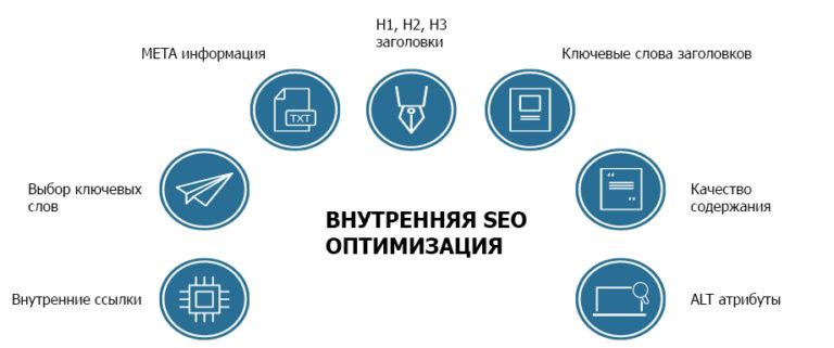 Внешняя и внутренняя оптимизация сайта