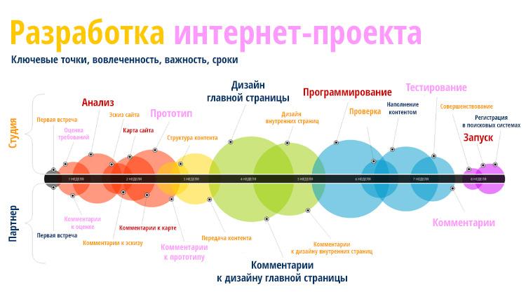 Качественная разработка сайтов