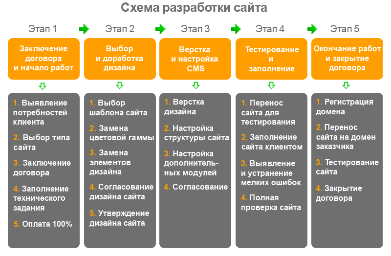 Разработка сайтов в Москве
