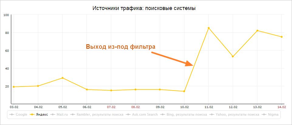 Оптимизация сайта продвижение в Яндексе