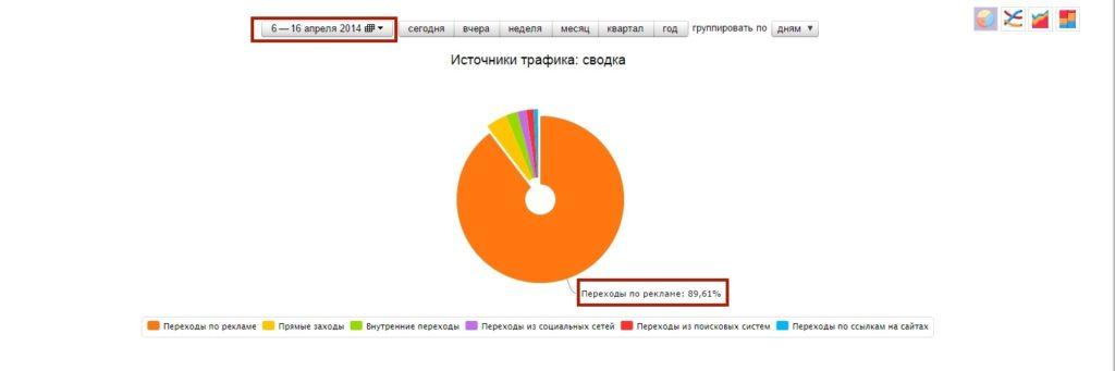 Оптимизация сайта для Yandex