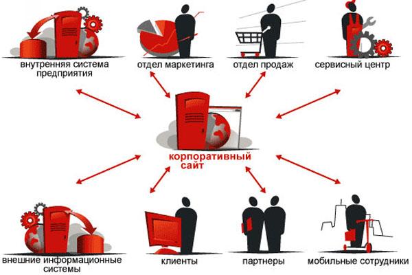 Схема корпоративного взаимодействия