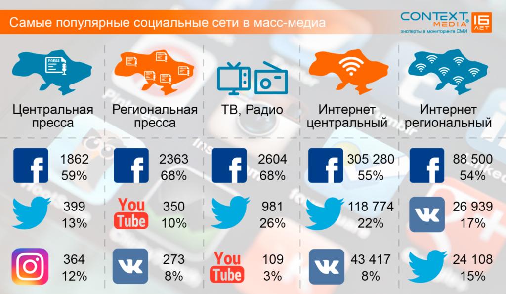 Инструменты продвижения социальных сетей