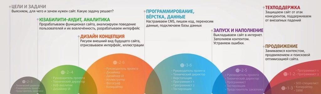 Создание сайта визитки в Москве