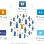 Продвижение услуг в социальных сетях самостоятельно