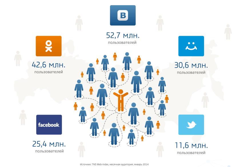 Продвижение услуг в социальных сетях