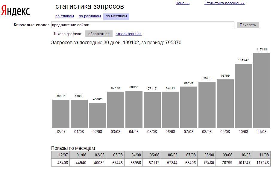 Продвижение сайта в яндексе в москве