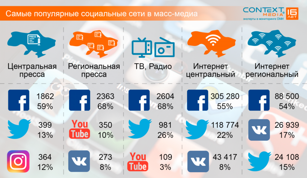 Услуга продвижения сайта в социальных сетях