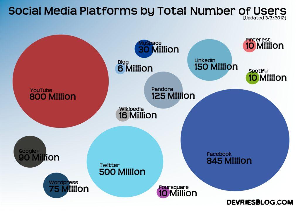 Продвижение продукта в социальных сетях