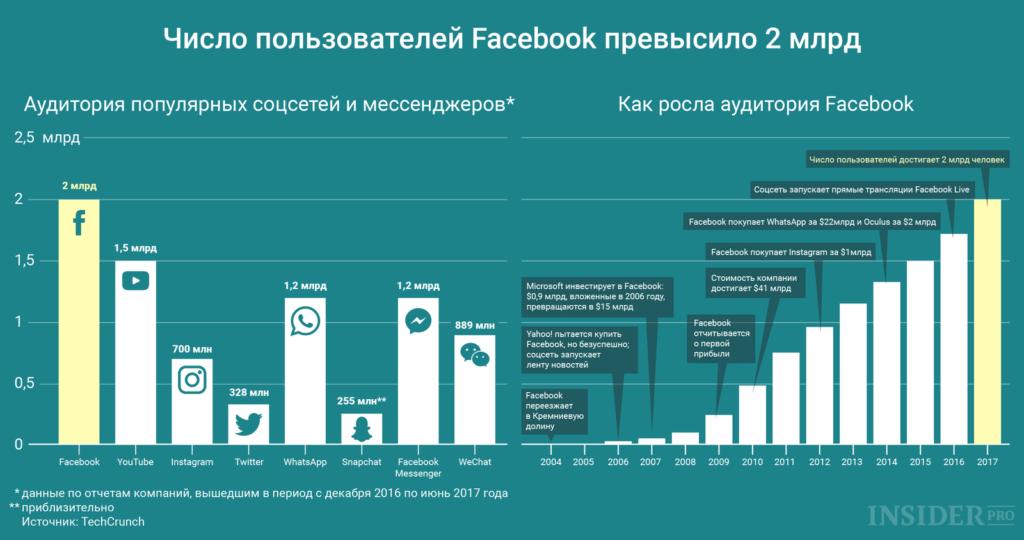Успешное продвижение в социальных сетях