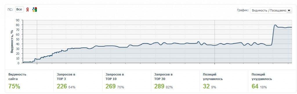 Стоимость создания интернет сайта