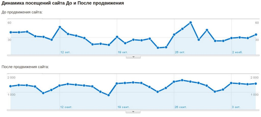 Оптимизация сайта под Яндекс
