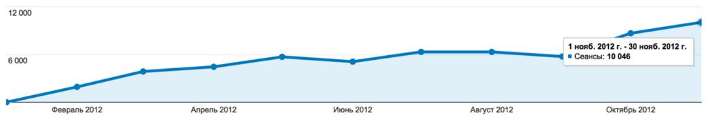 Правильная внутренняя оптимизация сайта