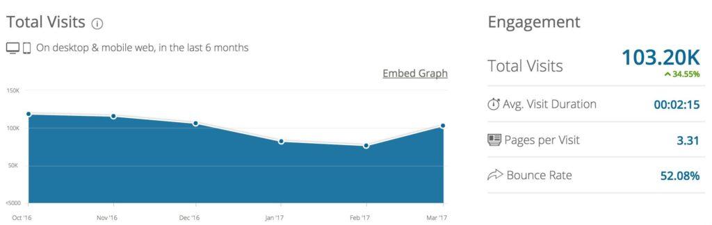 Анализ оптимизации сайта