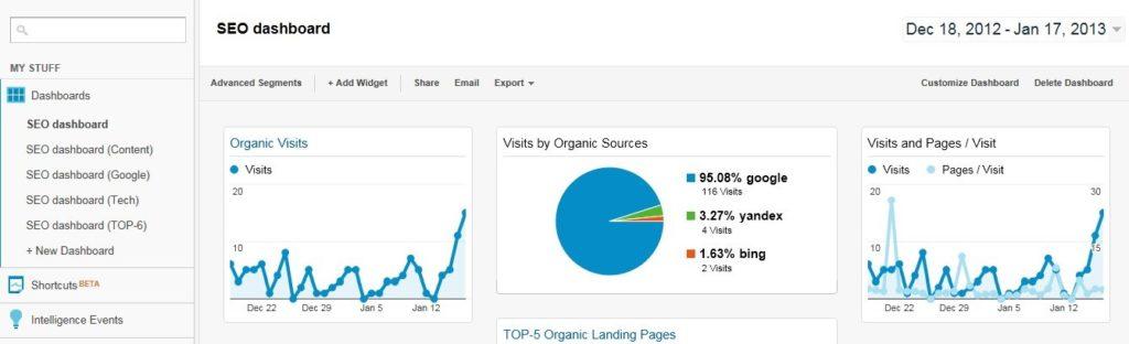 Продвижение сайтов и маркетинг