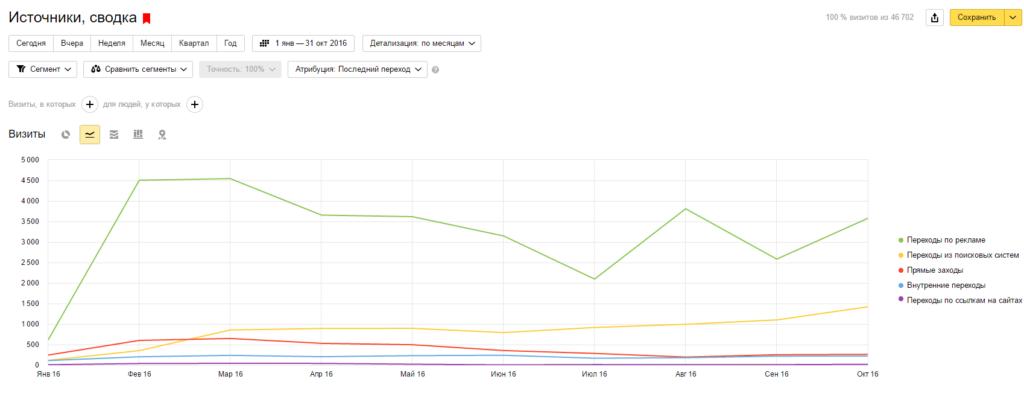 SEO продвижение и поисковая оптимизация сайта