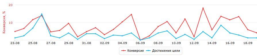 Продвижение интернет магазина в Яндексе