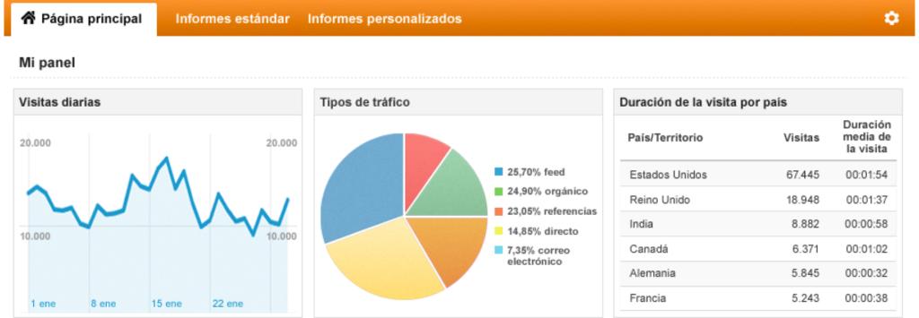 Оптимизация и продвижение в поисковые системы
