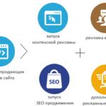 Создание сайтов под продвижение