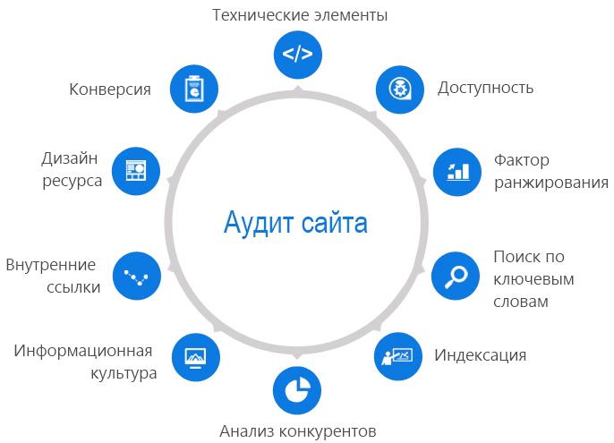 Аудит информационных сайтов