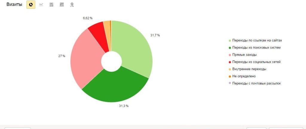 Поисковая оптимизация и продвижение сайтов