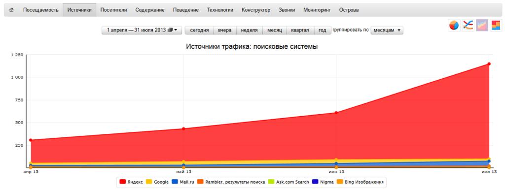Стоимость продвижения в Яндексе