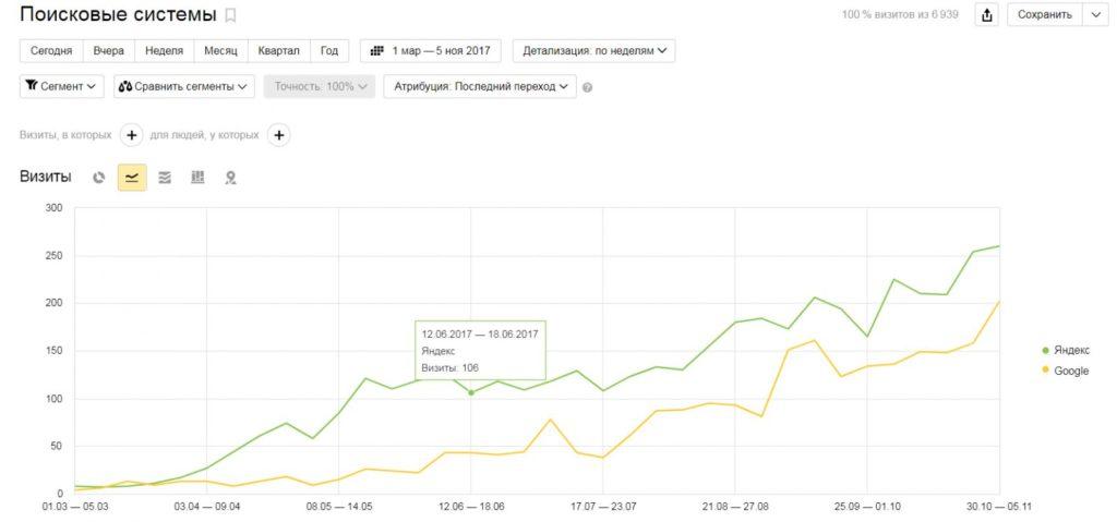 Цена продвижения в ТОП 10 Яндекса
