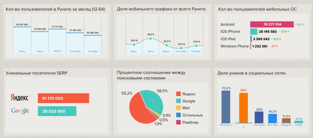 СЕО продвижение в Яндексе
