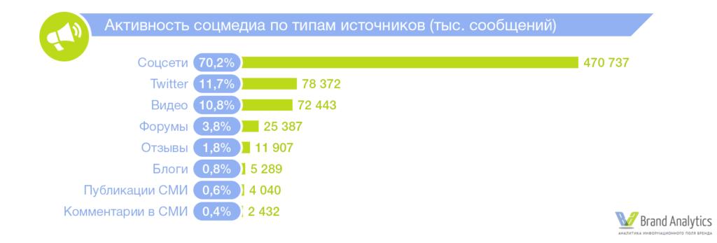 Продвижение в социальных сетях ВКонтакте