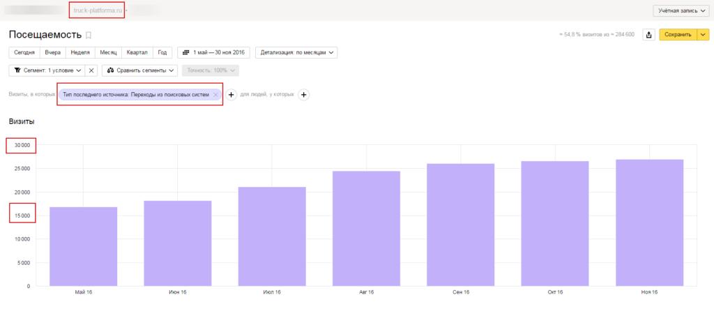 Поисковое продвижение в Яндексе