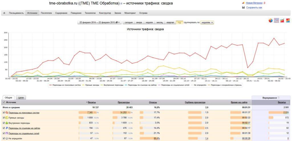 Продвинуть сайт в ТОП Яндекса
