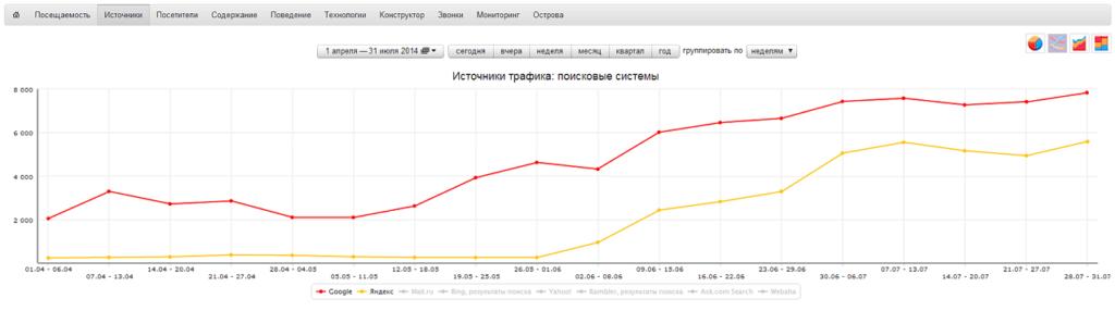 SEO оптимизация под Яндекс