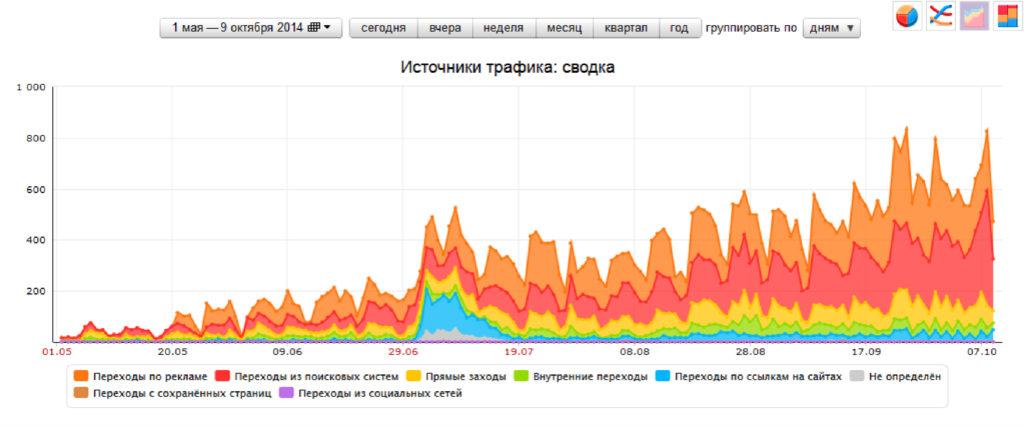 SEO продвижение в Москве