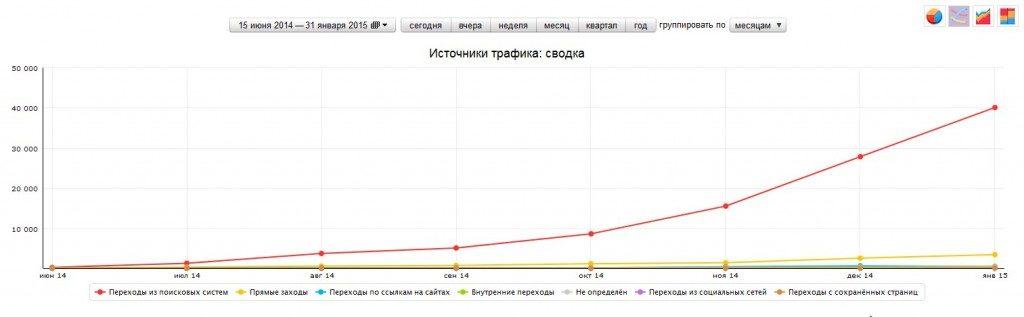 SEO продвижение сайтов в Яндекс