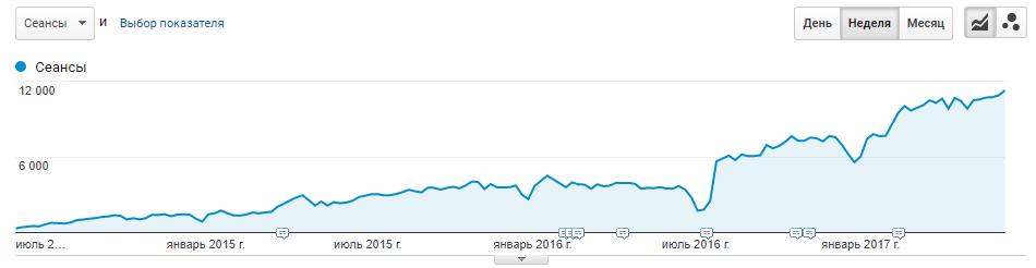 Оптимизация сайта продаж