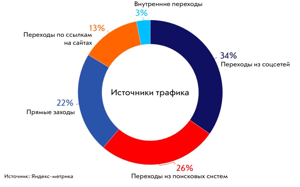 Продвижение в Одноклассники
